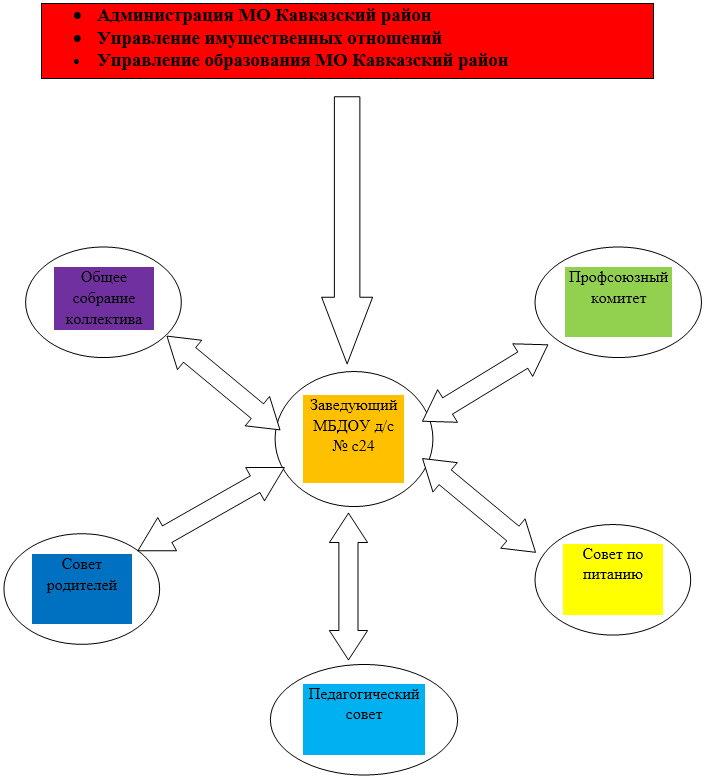 схема структура и органа управления образовательной организации