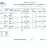 Педагогический состав МБДОУ д/с № 24 на 2015-2016 учебный год